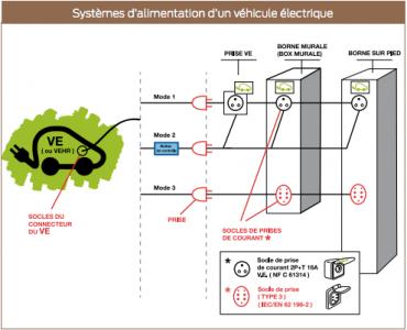 Systèmes d'alimentation d'un véhicule électrique